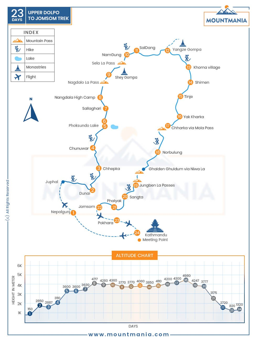 Upper Dolpo to Jomsom Trek map